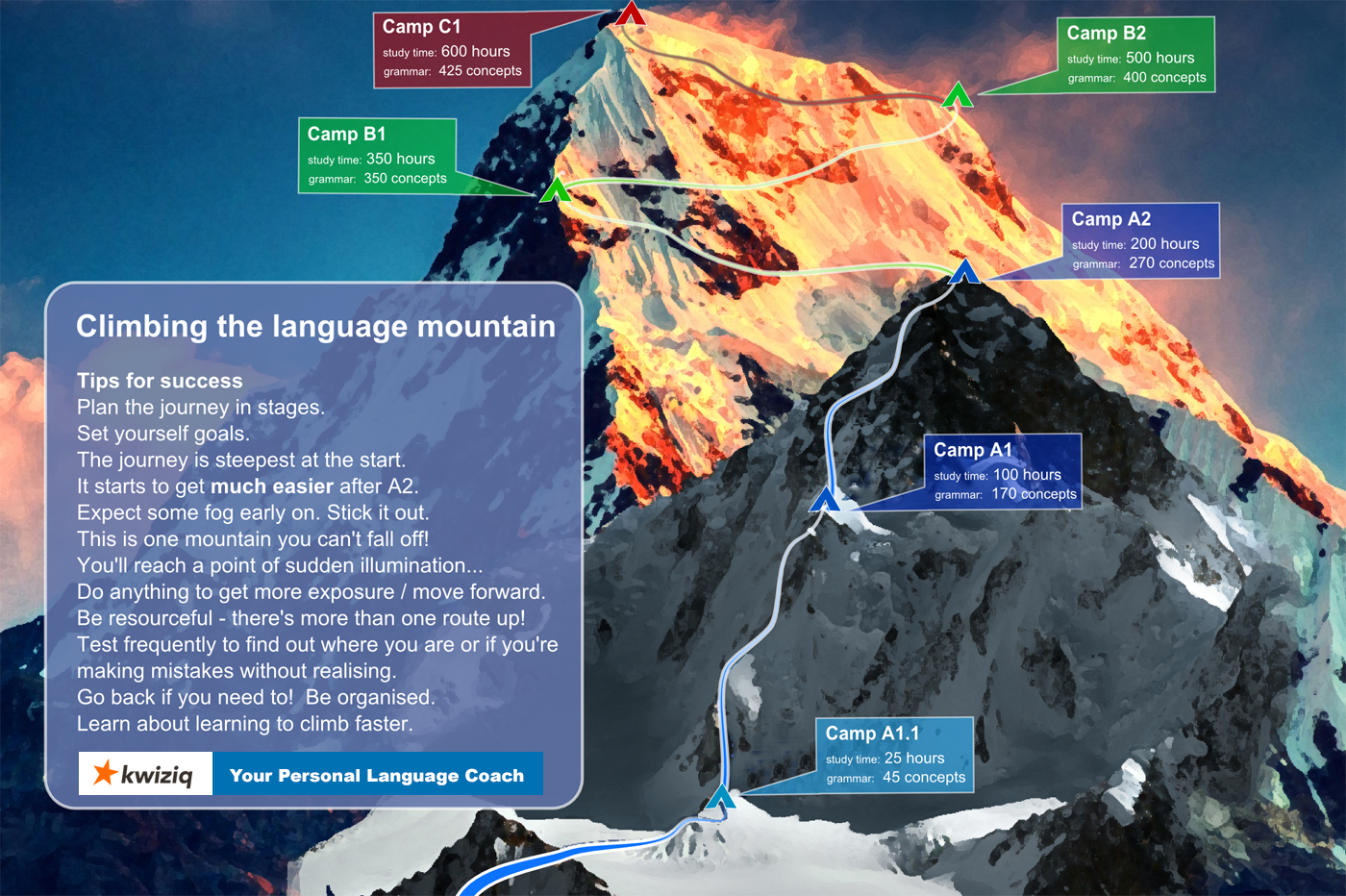 language mountain - kwiziq